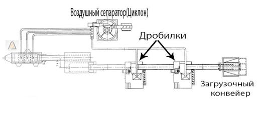Механическая переработка