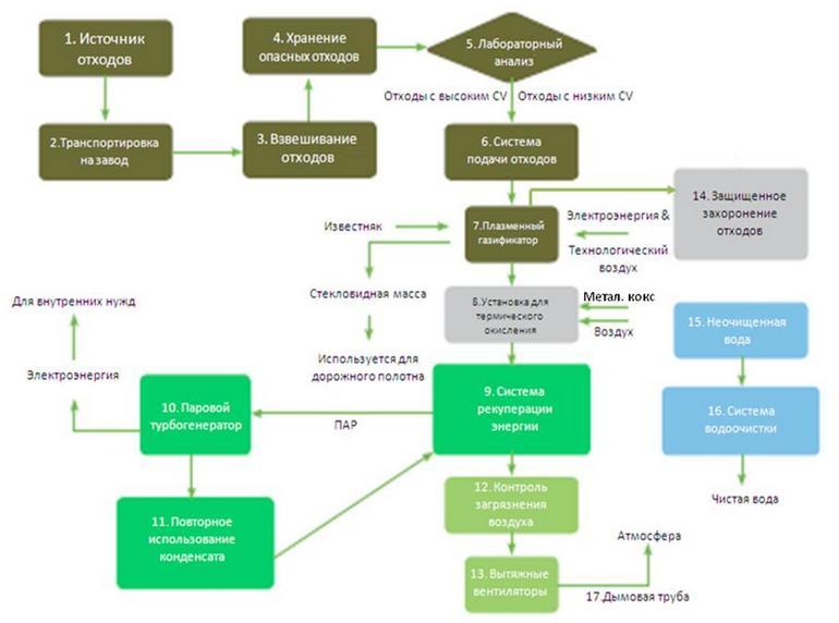 Схема плазменной переработки