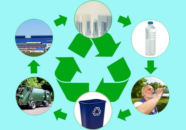 Схема циклов повторной переработки
