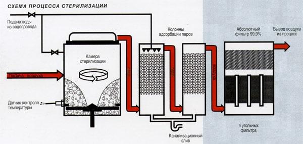 Процесс стерилизации