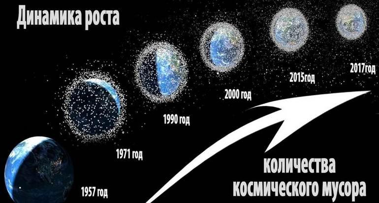Прирост космического мусора