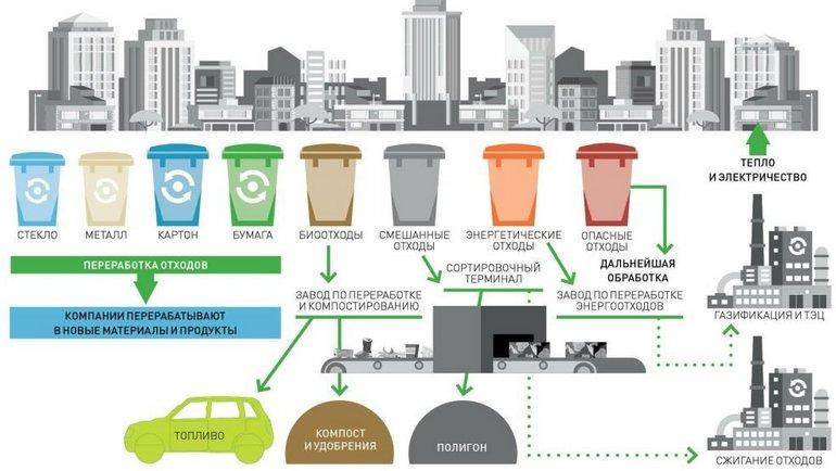 Переработка мусора в Финляндии