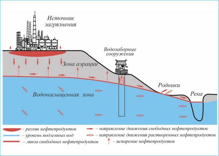 Схема перемещения загрязнителей воды