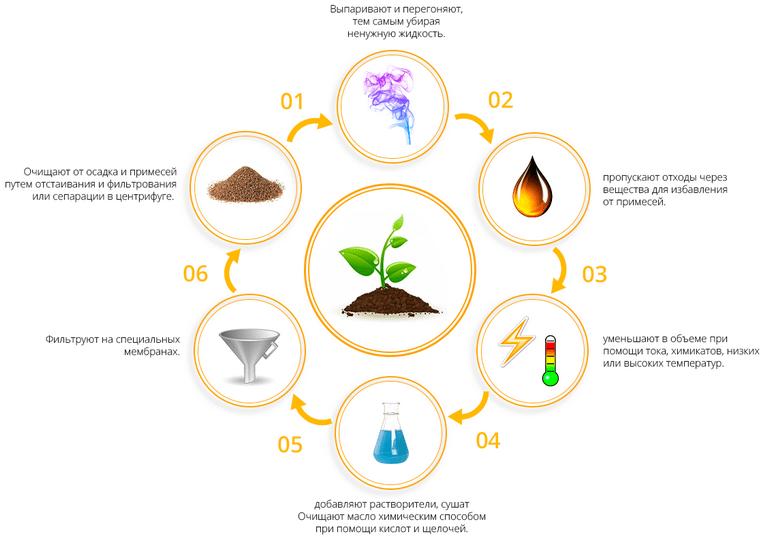Утилизация масла