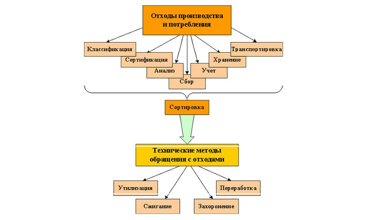 Схема утилизации
