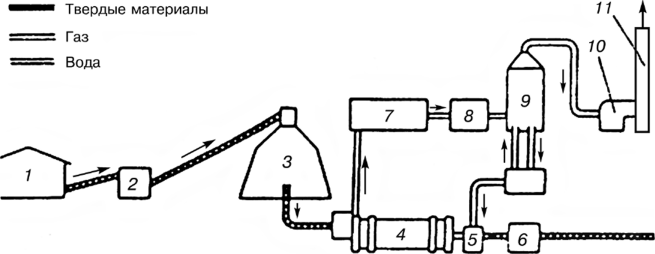 Схема сухого пиролиза
