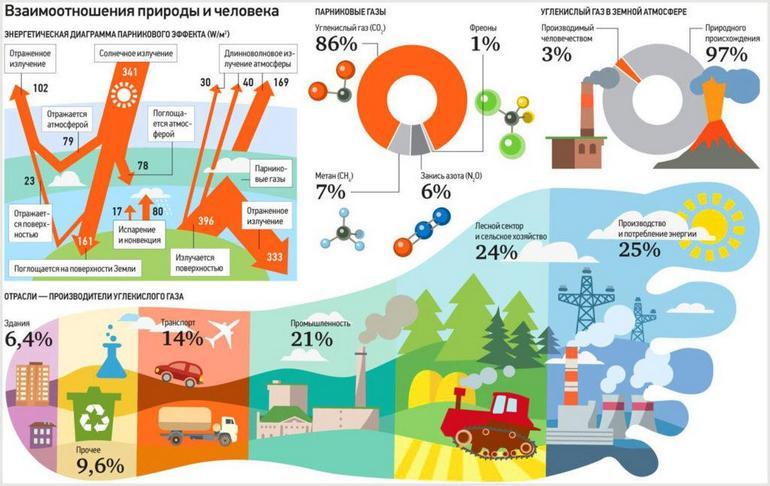 Источники парниковых газов