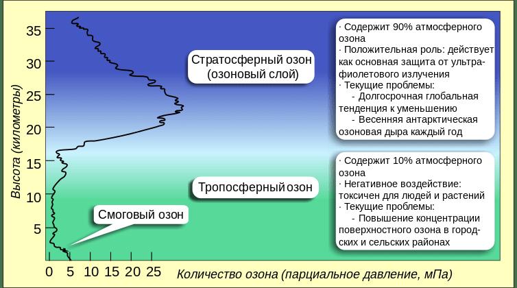Тропосферный озон